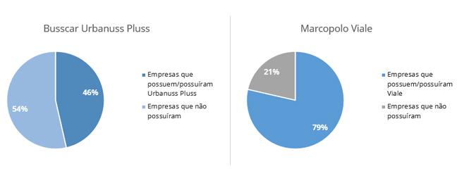 grafico-urbanuss-vs-viale